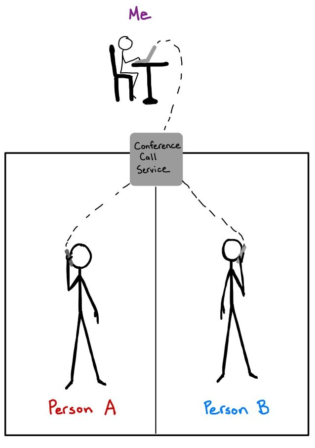 """Within a square, two stick figures labeled """"Person A"""" and """"Person B,"""" stand within two separate boxes. They hold cellphones to their heads and the cellphones are connected via a dotted line to a small box labeled """"Conference Call Service."""" Above that, there is a third stick figure sitting at a laptop labeled """"Me"""" and the laptop is also connected to the box labeled """"Conference Call Service."""""""